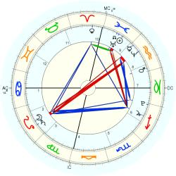 Nature: Tornado Alabama - natal chart (Placidus)