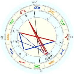 James (1791) Stirling - natal chart (Placidus)