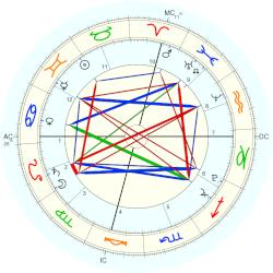 Samuel David Cheney - natal chart (Placidus)