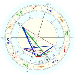 Emily Deschanel natal chart