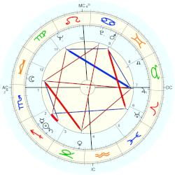 Mickey Thompson - natal chart (Placidus)