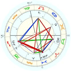 Nature: Tornado Greensburg KS - natal chart (Placidus)
