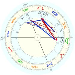 Jim McCarty - natal chart (Placidus)