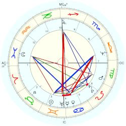 Duncan Hunter - natal chart (Placidus)