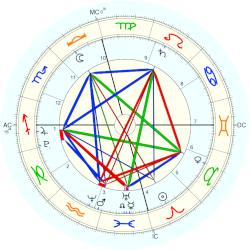Angel-Iris Brown - natal chart (Placidus)