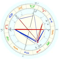 Baby Girl Andre - natal chart (Placidus)