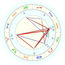 Jim Gilmore - natal chart (noon, no houses)