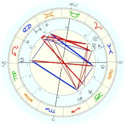 Charles Ailleret - natal chart (Placidus)