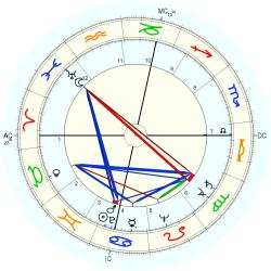 Richard Beatty Anderson - natal chart (Placidus)
