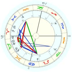 Earl Anthony - natal chart (Placidus)