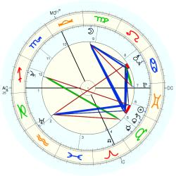 Joseph Anthony - natal chart (Placidus)