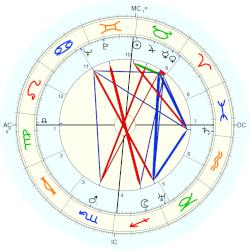 Paul Antier - natal chart (Placidus)