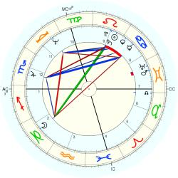 William Atherton - natal chart (Placidus)
