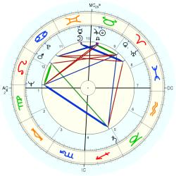 Richard Attlesey - natal chart (Placidus)