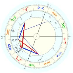 Clarence Edwin Bell - natal chart (Placidus)