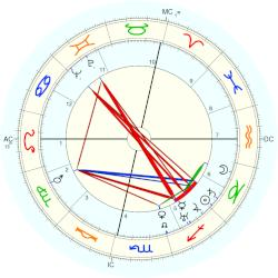 Marie Bell - natal chart (Placidus)