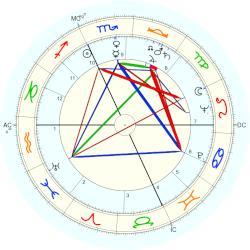 Giuseppe Delfino Horoscope For Birth Date 22 November