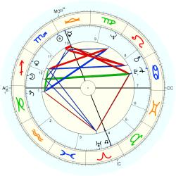 Brown Robert Delford - natal chart (Placidus)