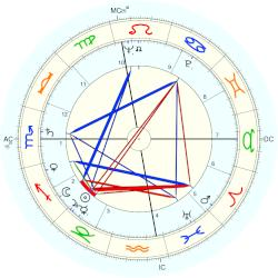 Edwin Deacon Etherington - natal chart (Placidus)