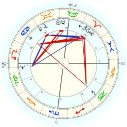 George Edward Backus - natal chart (Placidus)