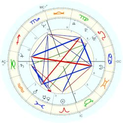 Mimi Esther Therese Bergerac - natal chart (Placidus)