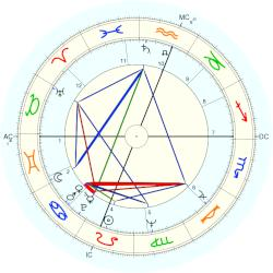 Wendell Berry - natal chart (Placidus)