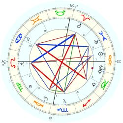 Michael Anthony Bilandic - natal chart (Placidus)