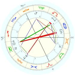William Henry Blakefield - natal chart (Placidus)