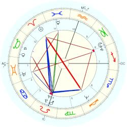 Jane Booth - natal chart (Placidus)