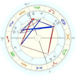 Philip Bosco - natal chart (Placidus)