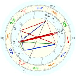 Lee Bowman - natal chart (Placidus)