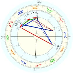 Harvey Brooks - natal chart (Placidus)