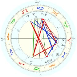 Philip William Buchen - natal chart (Placidus)
