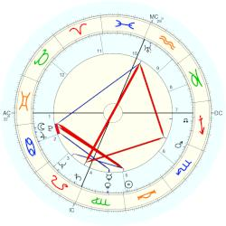 Malcolm Winfield Cagle - natal chart (Placidus)