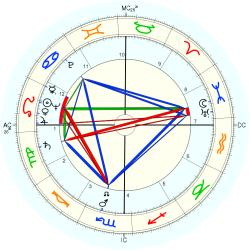 George Gordon Cantlay - natal chart (Placidus)