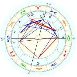 Kenneth K. Carpenter - natal chart (Placidus)