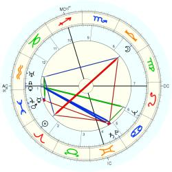 Jacques Chaine - natal chart (Placidus)