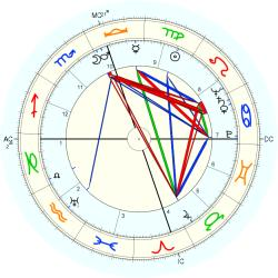 Dorothy May Bundy Cheney - natal chart (Placidus)