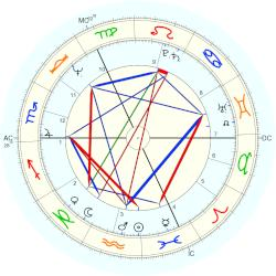"Princess Maria Christina ""Marijke"" of Holland - natal chart (Placidus)"