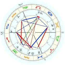 "Christina ""Marijke"" of Holland - natal chart (Placidus)"