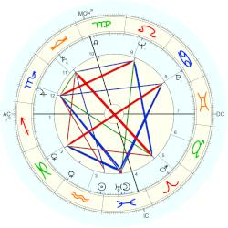 Tom Clausen - natal chart (Placidus)