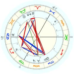 Cecile Charles - natal chart (Placidus)