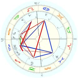 Kenneth Banks Cooper - natal chart (Placidus)