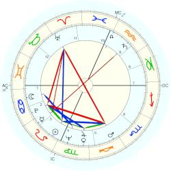 Tom Courtney - natal chart (Placidus)