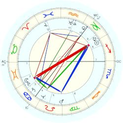 James Cairncross - natal chart (Placidus)