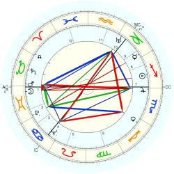 William Devlin - natal chart (Placidus)
