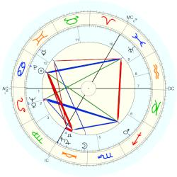 David Ward - natal chart (Placidus)
