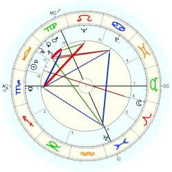 George Mackay Brown - natal chart (Placidus)