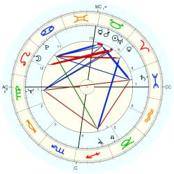 Kenneth White - natal chart (Placidus)