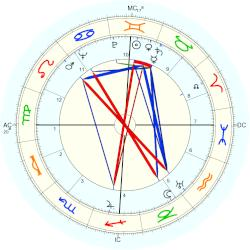 William Douglas-Home - natal chart (Placidus)